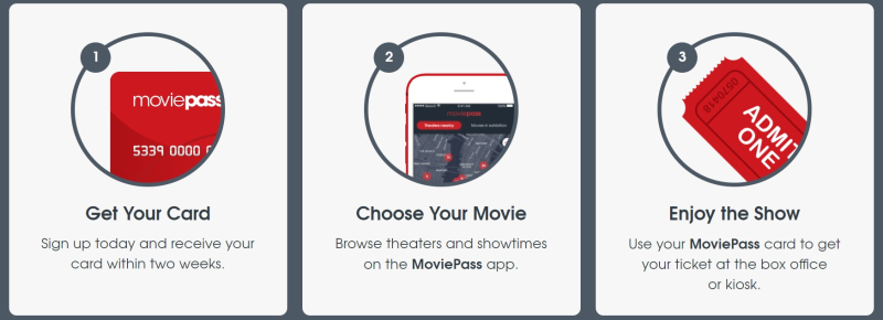 How MoviePass works